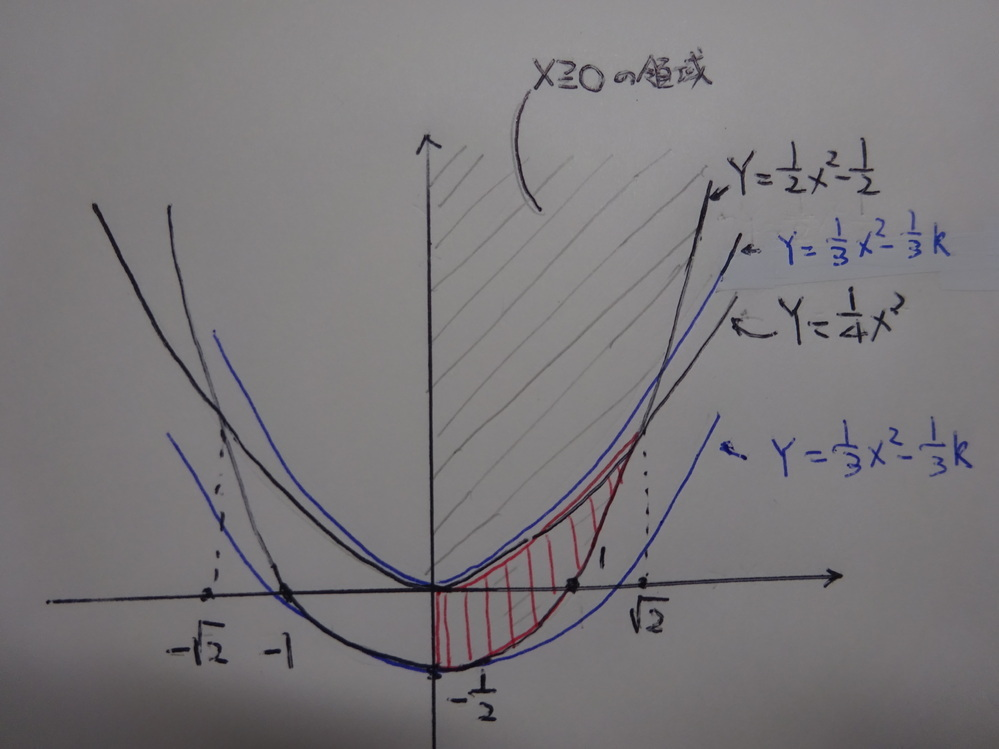 高校数学の軌跡の問題についての質問です。 次の問題の正答では、判別式を用いないで(私の答案の⑦式を求めず)、「最小値なし」にしています。 私は、x,yは、実数なので実数条件を示す判別式を使う必要があると考えたのですが、正答では、実数条件を考えず、判別式を導入していません、なぜでしょうか?判別式を考えない理由がわかりません。 よろしくお願いします。(関数のグラフを書いた画像を貼りました)
