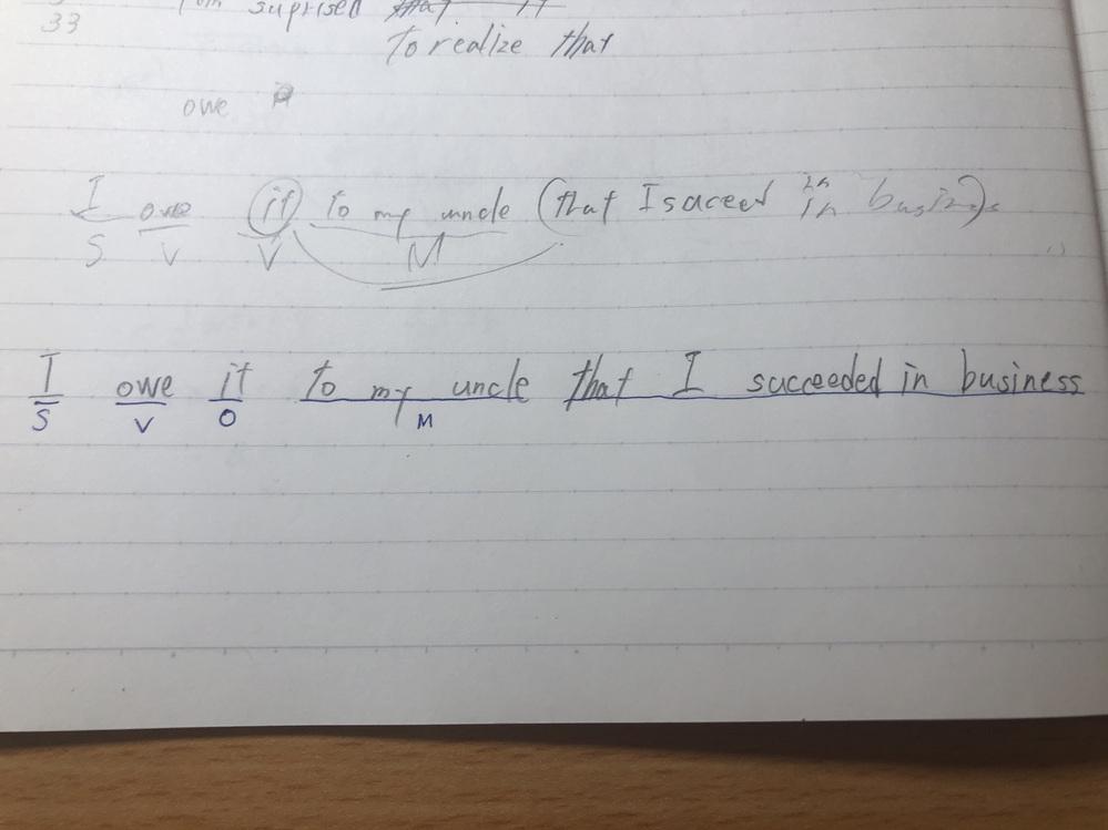 写真の文についての質問なのですが、 このthat節は同格のthatでしょうか? 名詞節のthatでしょうか? s,v,o,mを振り分けるなら、どれになります か?