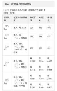 大至急!!!!!!!!! 一番にきた、正確なものをアンサーにします。  日本学生機構で給付型奨学金の第一区分です。資産額はもちろん2000万以下なのですが、1100万ほどだと、区分査定の時に影響でるでしょうか。 収入は第一区分を満たしています。父は19万ほど、母が障害を持っていますが、働いています。(月6万ほど)