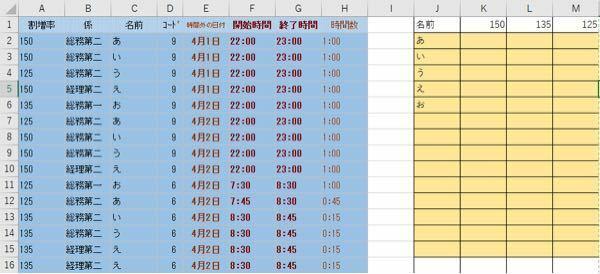 エクセルの数式について教えてください。 画像にある左側の青色の表が元々作られているもので、そのデータを右側の黄色の表に置き換えたいと思っています。 今しようとしていることとしては、データ貼り付け用のシートに青色の表を貼りつけて、別シートに黄色の表を置いて、反映させたいと思っています。 困っていることとしては、表のように「あ」さんの割増率150の時間数が複数存在する為、データシートの中から、「...