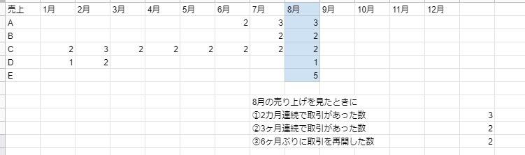 【関数教えてください】 リピートして利用しているお客様の数をExelで計算したいです。関数がわかる方いましたら、ぜひ教えて下さい。何卒よろしくお願いします。 月次で変動をみたいので、それぞれの月で ①2ヶ月連続で取引があった数 ②3ヶ月連続で取引があった数 ③半年ぶりに取引があった数を算出したいです。 売上=取引ありとみて以下のような表を使用します。