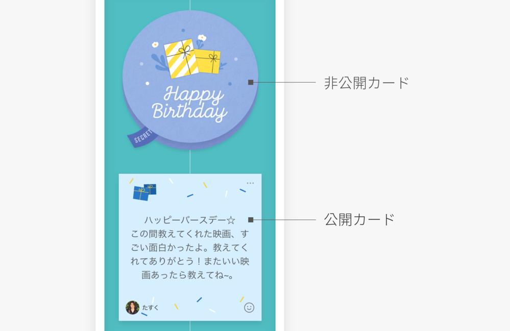 自分の誕生日に、LINEのバースデーカードを、非公開で自分から自分に送った場合、 他の人のタイムラインでは、 画像の非公開カードのように、閉じられてて誰が送ったかわからないように見えますか?