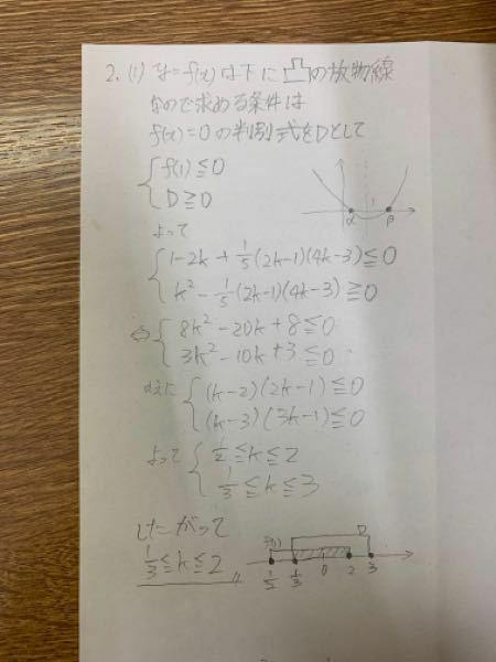 kを実数として, f(x) = x^2 - 2kx + 1/5(2k - 1)(4k - 3) とおく 。方程式 f(x) = 0 が実数解 α, β(α<= β) をもつとき、次の問に答えよ。 (1) a, β が a <= 1 <= β をみたすようにkの値の範囲を定めよ。 (2) (1) の場合に f(x) の最小値がとり得る値の範囲を求めよ。 (1)を写真のよ...