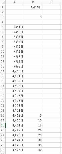 エクセルで現在の日付以前のものは空白。 現在の日付からB3を表示させ1日ごとにB3を足していきたいです。 数式を教えてください。