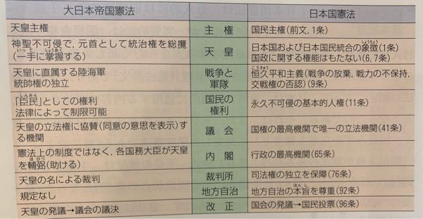 大日本帝国憲法と日本国憲法を比較して思うことはありますか?