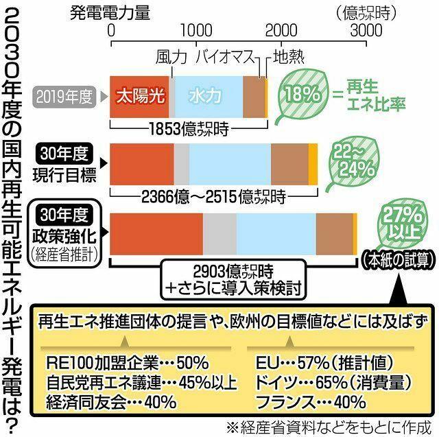 以下の東京新聞政治面の記事の後半部分を読んで、下の質問にお答え下さい。 https://www.tokyo-np.co.jp/article/99183?rct=politics (東京新聞政治面 再生エネの2030年度目標、現行より2割増は高いの? 民間団体要請と隔たり大きく) 『◆電力需要減れば、再生エネ比率30%台も 再生エネの電力量の予測は示した経産省だが、全体の電力量に占める再...