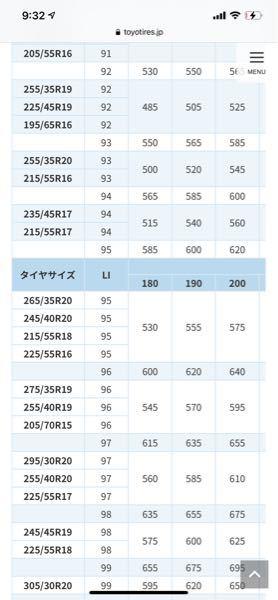 空気圧の最大負荷能力の見方なんですが、 純正タイヤが95Hでタイヤサイズが215 60 16に なるのですが、一覧表にそのタイヤサイズがないので その場合ってどう計算したらいいでしょうか??