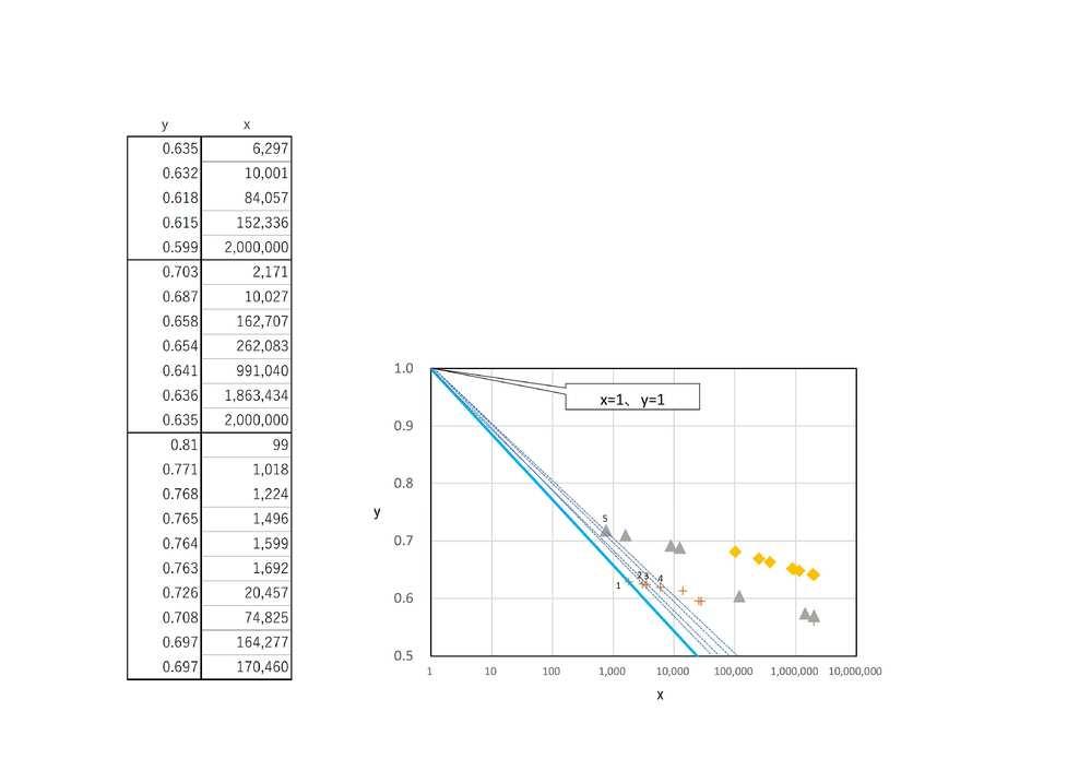 excelにおけるグラフ作成の質問です。 任意値をプロットした散布図のようなグラフがあります。 これらの点を、(x=1,y=1)を固定した接線順にナンバリングしていきたいと考えています。 1~5までは目視でナンバリングしてみました。 目視では微妙な値や、近似した値もあるため、 excel関数で操作したいと考えています。 良い方法はないでしょうか。 教えていただけたら幸いです。 よろしくお願いいたします。