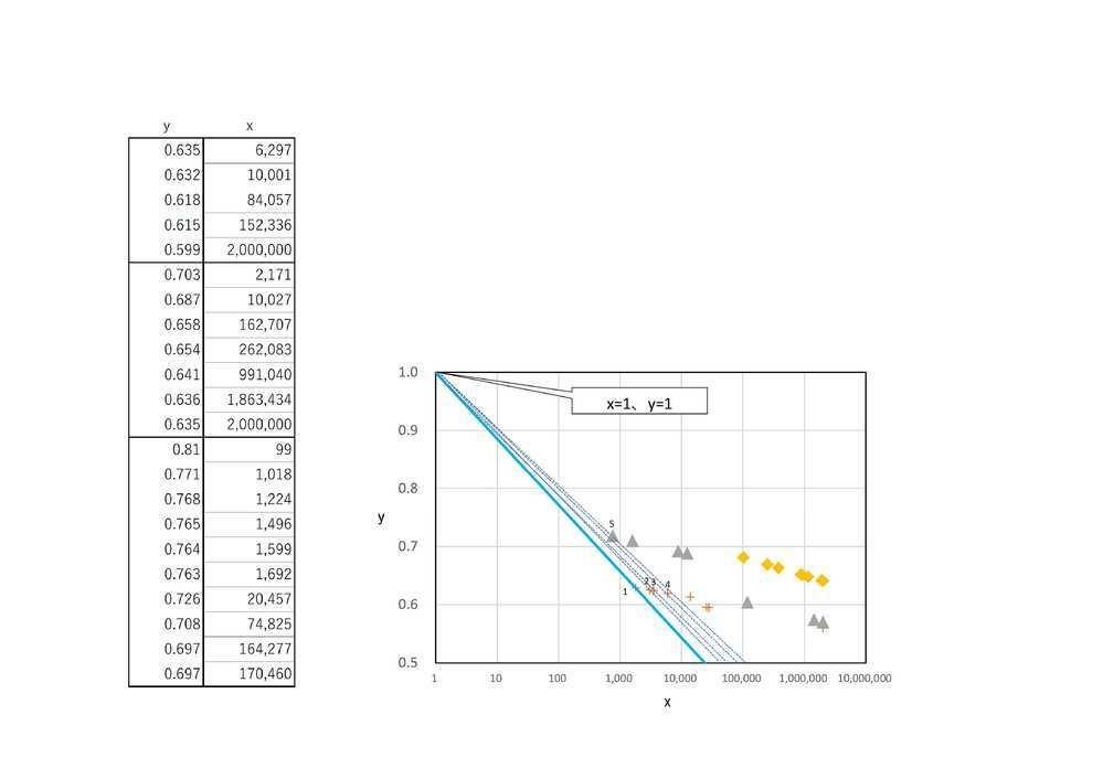 excelにおけるグラフ作成の質問です。 任意値をプロットした散布図のようなグラフがあります。 これらの点を、(x=1,y=1)を固定した接線順にナンバリングしていきたいと考えています。 1~5までは目視でナンバリングしてみました。 目視では微妙な値や、近似した値もあるため、 excel関数で操作したいと考えています。 良い方法はないでしょうか。 教えていただけたら幸いです。 よろしくお願...