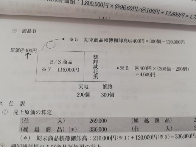 矢印が400になる理由は帳簿上原価の方が低いからここは実地原価ではないということでしょうか。 棚卸数量:300 原価:400 実地棚卸:290 原価:430