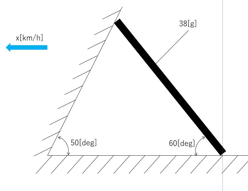 添付画像のように配置された剛体棒(重さ38g)が矢印方向に進んでいる状態から急停止したとき、 剛体棒が点線を超えて倒れてしまう場合の速度xの求め方が分かりません... どなたか詳しい方、力の釣り合いの式の立て方など解説いただきたいです。よろしくお願いします。