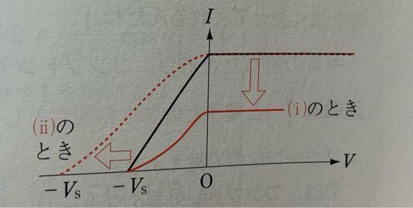 光電効果の問題で、光電流をI、電位をVとしたI-Vグラフなのですが、なぜ直線ではなく曲線なのでしょうか?直線で書いたらバツですか? 問題は(i)光の振動数は一定のまま、光の明るさを半分にする (ii)光の明るさは一定のまま、光の振動数のみを増す