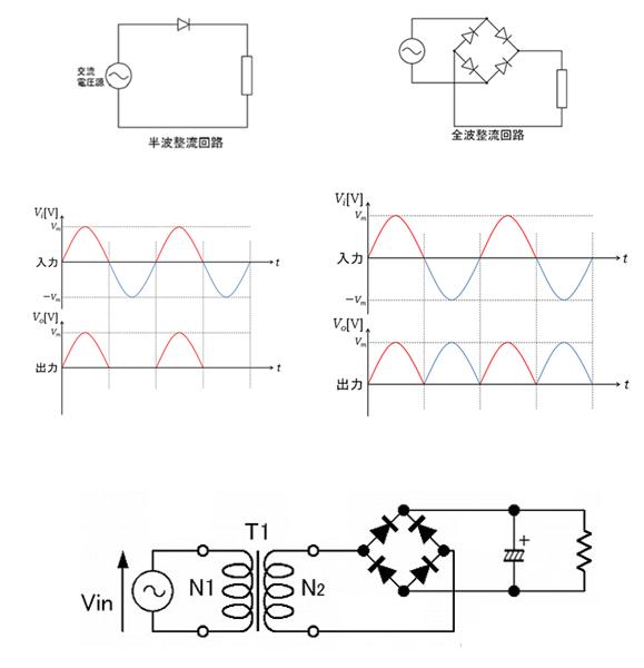 波整流回路は入力正弦波のプラスの波形だけ出力しますが、 なぜ全波整流回路は入力正弦波のマイナス部分を反転させて波形を出力するのでしょうか。 また、商用電源を全波整流回路に入力させた場合、ホットとコールドを反対にしても 反対にしなかった場合と同じ波形がでてくるのでしょうか。 ご教授、宜しくお願い致します。