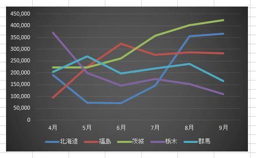 Excelのグラフの系列名を表示させる方法を教えて下さい。 写真のようにグラフに名前を付けたいです。