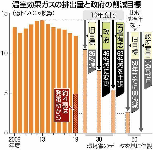 以下の東京新聞社会面の記事を読んで、下の質問にお答え下さい。 https://www.tokyo-np.co.jp/article/99879?rct=national (東京新聞社会面 再生エネ増強、石炭火力ゼロが不可欠も 出遅れた日本に高いハードル) 『政府が表明した2030年度の温室効果ガス削減目標を達成するには、国内排出量の4割近くを占める発電部門で石炭などの火力発電を減らし、再生...