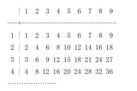 (繰り返し文):下記のような九九の表を出力するプログラムを作りなさい。
