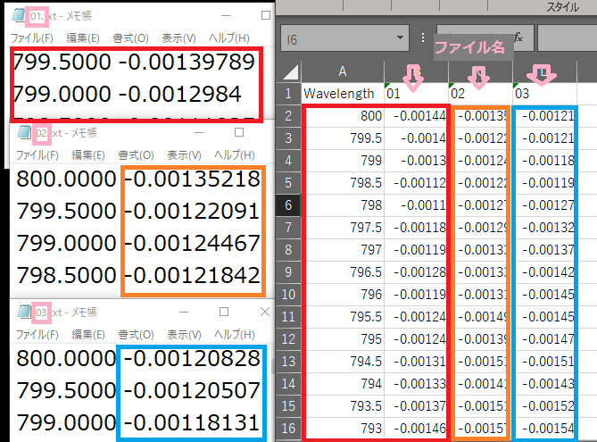 複数のテキストファイルをエクセルに取り込むVBA 添付画像のようにテキストファイルをエクセルに取り込むVBAを教えて下さい 自分なりに調べましたが、なかなかうまく行かず困っております。 やりたいこと 任意のフォルダー中に含まれるテキストファイル全てについて取り込む A1には Wavelength と入力 1行目は A1 以外テキストファイルのタイトルを入力 テキスト中の区切り文字は タブ ※画