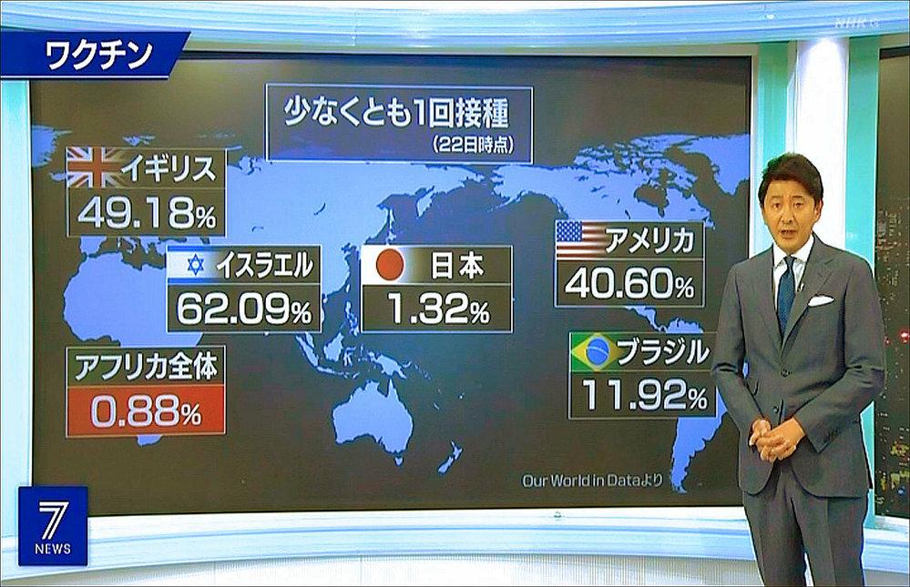 いや~~ 驚きました。 日本の新型コロナウイルスのワクチン接種率(1.32%)が・・・ 世界で一番接種率が低い (-ω-) アフリカ諸国の平均(0.88%) とほぼ同じ!!!(@_@。(画像参照 ↓ ) 皆様はどのように思いますかっ?? 余談ですが、先日、行われた各地の選挙(北海道・長野・広島)で、自民党が全敗だったそうですが、必然でしょうか?。間違いなく自民党への『 批判票 』ですよね。 質問