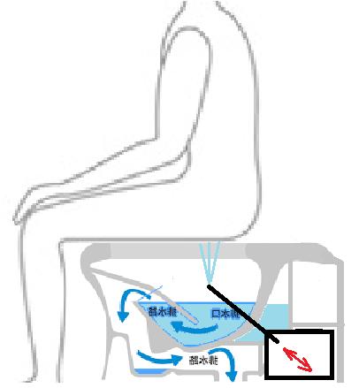 無臭洗浄トイレを発明しました。 現在の洗浄トイレは汚れが付くと臭く成ります。これを防ぐには、洗浄装置一式を水の中に沈めるしか有りません。 図が、私の発明した無臭洗浄トイレです。図のように、「洗浄棒」はお尻を洗った後、水中に引き込まれ、例え洗浄棒が汚れても臭いが出る事は有りません。洗浄装置は全て水中に有るので、臭いが外に漏れません。 この発明によって、人類は便器の臭いから解放されますよね? h