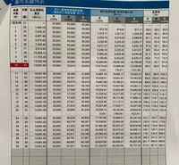 学資保険について。 メットライフのドルスマート 積立利率変動型終身保険に入りました。 10年支払い、35000ドルという契約です。 ただ、お恥ずかしながら契約内容のこの表の読み方がわかりません。  月13418円を10年間=1610160円の払込みです。  死亡した場合は35000ドル(109.6円×35000ドル=380万円)の受取りですが、 途中解約時の受取りや、払込み終了後11年目から...