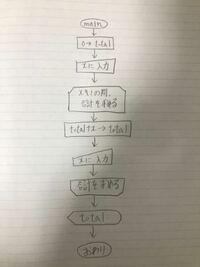 写真のフローチャートに従い、while文を使ってプログラムを書くとどうなりますか?