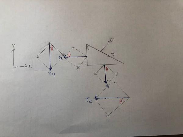 図のような三角形があります。 斜面の法線方向にσ、接線方向にτが働いています。 青の4つの矢印のような力があります。その4をそれぞれ斜面の法線方向と接線方向に分けたいです。黒のθと赤のθがどうし...