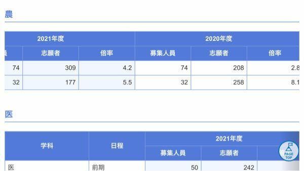 佐賀大農学部の志願者が100人増えたのってどうしてだと思いますか? 他の学部は同じぐらいで、他の九州の国立大農学部も増えてなかったです