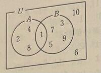 高一数学の集合の問題です! _ 求めるのはAUB  _ で、答えがAUB={1.2.4.6.8.10}なのですが、1.6.10がなぜ入るのか分かりません。教えて欲しいです!  私の考えは、Aに入っていて、Bに入っていなものなので、1は、Bに入っているし、6.10はAに入っていないので、2.4.8だけだと考えました。