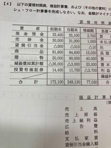 キャッシュフロー計算書 (間接法) 投資活動によるキャッシュフロー 「有形固定資産の売却による収入」 の金額の答えが24,190なのですが、どうやって出すのか分かりません。 「資料」 当期首に、建物の全部を?千円で売却し、新たに建物90,000千円を購入した。代金は現金で決済している。 固定資産売却益 190 多分ですが、固定資産を売却するときは減価償却累計額を引かないといけないので、...