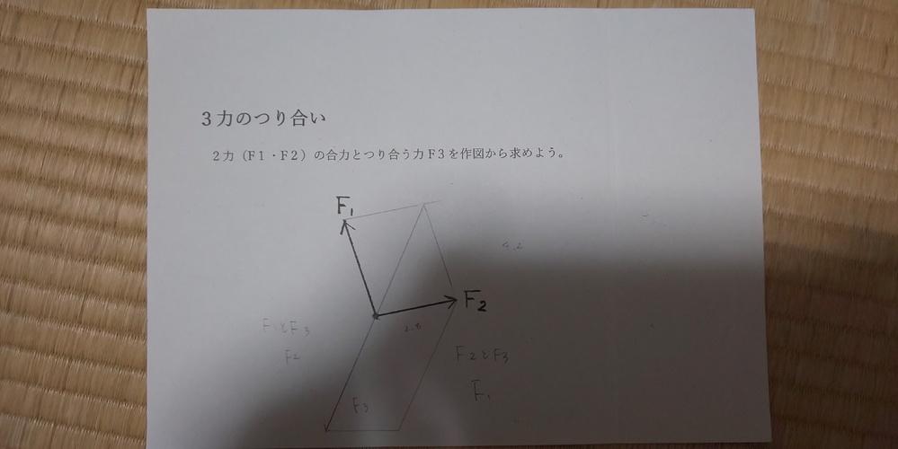 これについて教えてください F1とF3でF2の図を書く F2とF3でF1の図を書く