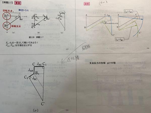 材料力学の質問です。 左上の図において、トラス構造の節点Cにおいてy軸正方向(垂直下向き)に力Wをかけた時の部材AB,BC,CAの伸びを求めよと言う問題ですが、右斜め上及び左斜め下の意味がわかり...