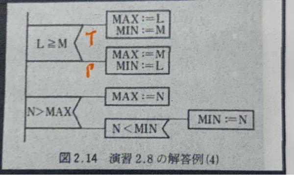 4つの整数a.b.c.dの最大公約数をパットで表したいのですが、下のように表す場合どうしたらいいのでしょうか?