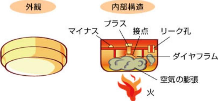 画像の方式の火災報知器は反射した直射日光に当たって作動しますか? 差動式スポット型感知器というもので特に何℃で鳴るというわけではないようです カーテンの隙間から差し込んだ朝日がフローリングに敷いてある透明なビニールシートに反射して天井の火災報知器に直撃します 鳴ったら嫌だなぁとおもいます