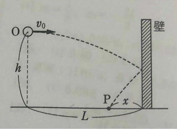 高校物理の問題です。(運動量、反発係数、衝突) 問題 図のように、水平な床からの高さがhの地点Oから小球を水平に速さv0で投げ出したところ、小球は点Oから水平距離Lの地点にある鉛直な壁にはねかえって床上の点P に到達した。小球と壁との間の反発係数をe、重力加速度の大きさをgとし、壁になめらかであるとする。また、小球の初速度は壁の面に対して垂直であるとする。 (1)小球を投げ出してから点Pに...