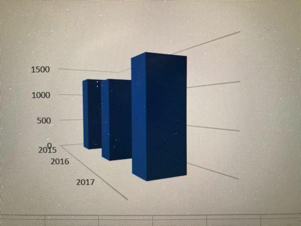 Excel グラフ 画像のグラフの作り方がわかりません。 作り方を教えていただきたいです。縦棒のグラフを作ることが出来るのですが、3D?にすることが出来ません