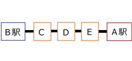 定期についての質問です。A~Bまでの定期を使って、A〜Eに行き、EからAに帰ってくることは出来ますか?ちなみにSuicaの定期です。