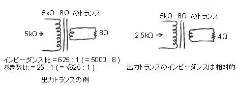 真空管アンプに使う出力トランスのインピーダンスについて教えて頂きたくお願いします。 1次側が5kΩのトランスを、1次側を2.5kΩとして接続の場合は、2次側の16Ω端子に8Ωスピーカーを接続する...