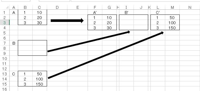 """VBA Resizeで貼り付け(空白の場合) 前回はありがとうございました。 実は聞き忘れたことがありまして。 前回は 「図のようにA,B,Cとセル範囲があり、AはA',BはB'、CはC'に貼り付けたいです。 で、図ではAとBとの距離は3行、BとCとの距離は4行でしたが、本当は決まってません(1行の時もあれば10行の時もある)。 しかし、Aは必ずRenge(""""b1"""").Resize(3,2)に位置するとします。 A→A'はもちろんのこと出来ます。B→B'もBの位置がAのOffset(3,0).end(xldown)にあるので出来るのですが、C→C'のコーディングができません。」 という質問をしました。 で、下記の通り、 Dim rng As Range Set rng = Range(""""b1"""") Range(""""f2"""").Resize(3, 2).Value = rng.Resize(3, 2).Value Set rng = rng.Offset(3, 0).End(xlDown) Range(""""i2"""").Resize(3, 2).Value = rng.Resize(3, 2).Value Set rng = rng.Offset(3, 0).End(xlDown) Range(""""l2"""").Resize(3, 2).Value = rng.Resize(3, 2).Value 変数を使って基準セルをセットするやり方を教わりましたが、 そこでもし、Bが空白の場合を教わるのを忘れてました。 Bが空白でも、Cは必ずC'に貼り付けたいです。 教えてくださいませ。"""