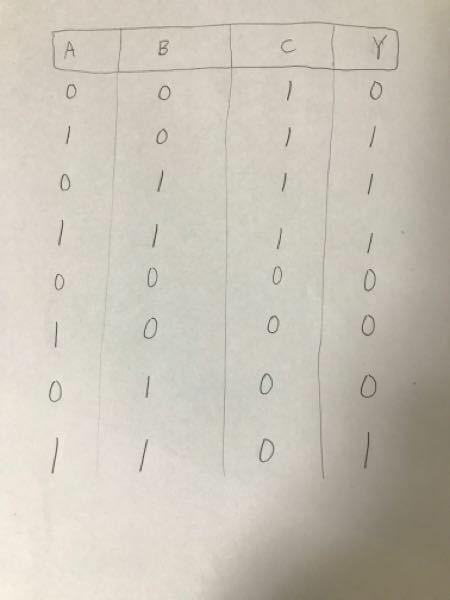 写真のような真理表を実現する論理回路をand/or/notを組み合わせて作るとどうなるか、教えてください。また、3本の入力を持つand/or回路を使っても良い