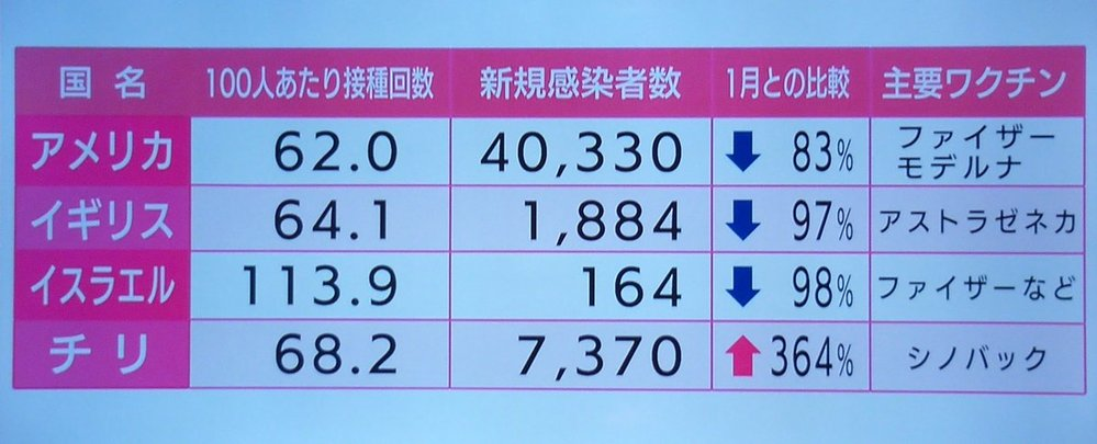 新型コロナの中国製ワクチンですが、逆に感染者数を増やすというのは本当ですか?