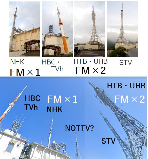 函館山のFMいるかの送信アンテナはどこですか??