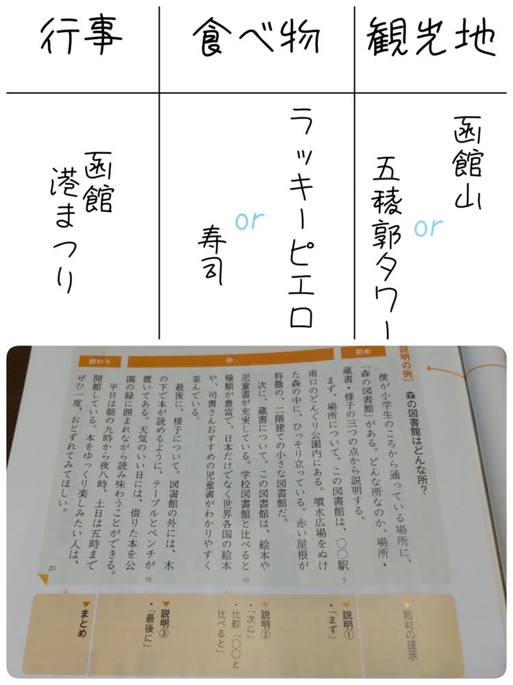 今、国語の授業で「お気に入りの場所について作文を書く」というものをやっています。 私は作文を書くのがすごく苦手で、教科書の例を見ても中々書けません。なので、例文を考えてほしいです。難しいなら、アドバイスだけでもいいです。私が作文に書きたいことをまとめたものと、教科書に載っていた例文を貼付したので、これを見て考えていただけると嬉しいです。