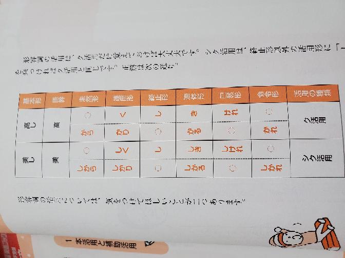 この表のク活用とシク活用の未然形に それぞれ「く」「しく」が入らないのは何故ですか?