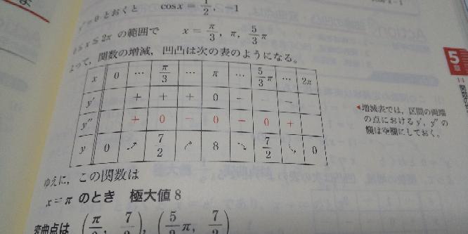 至急お願いします! 数Ⅲの分野で質問です。 第一次導関数の±はもとの式に代入すればわかるのですが、 第二次導関数の±の見分け方が全くわかりません! どうすればわかりますか? 教えてください!!