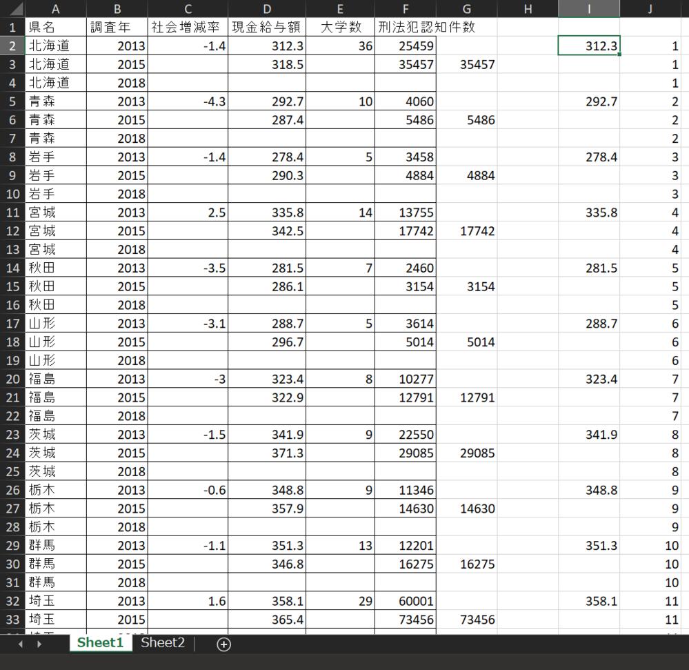 セルの間隔を空けてコピペする方法を教えてください。 まずIとJのようにフィルター?を使って2マス空けることができました。(元のデータは連続しています。)2013年は全て問題なくできたのですが次の年も同様の方法でコピペしようとすると上書きして下のデータが消えてしまいます。(D列で言うと292.7以下の2013年のデータが消えてしまいます。)空白の部分にも情報がありそこが上書きされてしまっているのでないかと考えています。 途中まで手で入力していたのですがあまりにも非効率だと感じたので質問させていただきました。原因とできる限り簡単な方法を教えていただけると幸いです。