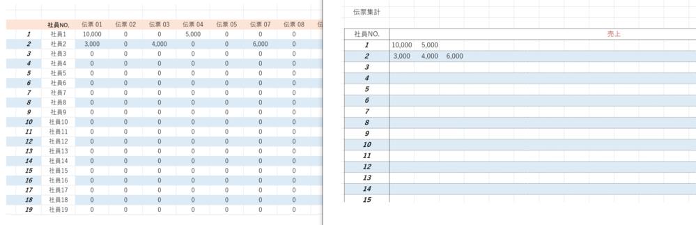 エクセルで伝票集計表を作成しています。 画像の左側のような売上データから、別シートに作成した右側のような集計表に、売上がある値だけを左詰めで表示させられるようにしたいと考えています。 ※右側の売上データ表には、それぞれの伝票から売上を飛ばす式が入力されています。 マクロを組む知識も技術も無いので、今は手作業でまとめているのですが、作業効率改善のためにいい手立てがあればご教授頂けると助かります。