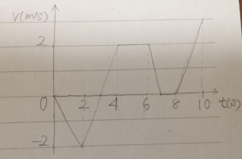 物体が図のような運動をした時のa-t図とx-t図ってどうなりますか