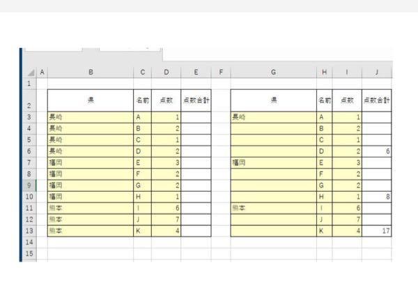 VBAのコードを教えてください。 画像の左の図のように同じ県ごとに並び替えられた一人一人の点数表があります。 この図を右図のように、県ごとの点数の合計を県ごとの一番最後の行のセルに記入し(例:J6セル)、なおかつ 同じ県の県名は一番最初の行のセルだけ残し、後は削除して見やすく(例:G3~G6)したいです。 左の図に記入することとしてVBAのコードを教えてください。 条件としては ・実際この表は200行くらいまであるものとします。 ・同じ県どおしの人の人数は固定ではなくバラバラなものとします。 VBA詳しい方、VBA達人の方、コードのご回答をよろしくお願いいたします。 質問が分かりづらかったり、他に知りたい情報などあれば、遠慮なく聞いてください。 質問に関する事以外のご回答はお控えお願いします。