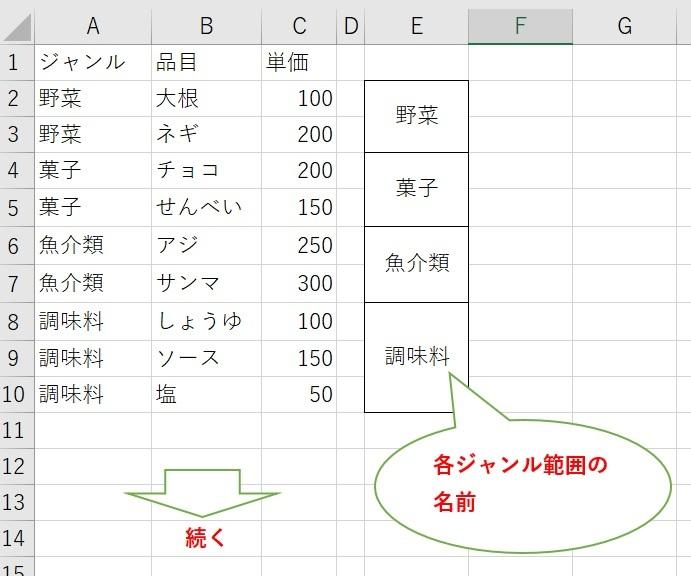 EXCEL VBA 名前定義された品目表の操作 添付図の様に A列:ジャンル名、B列:品目名、C列:単価の表があり 各ジャンル毎の範囲には名前が定義されています。 この表の入力フォームを以下の様に作りたいと思います。 Combobox:ジャンルの一覧 Textbox1:品目名入力欄 Textbox2:単価入力欄 として、 Commadbutton1を押された時 Comboboxで選択されたジャンルの末尾に 1行追加して Textbox1の品目名をB列、Textbox2の単価をC列に格納したいと思います。 ジャンル名は定義されている名前をA列に。 この様な機能の実現方法のヒント又は実例を教えて下さい。 但し、 ・A列のジャンル名と範囲の名前は必ずしも一致するとは限らない。 (範囲の名前優先) ・D列以降には他の表もあるので、行挿入は行えない という条件でお願いします 宜しくお願いします。