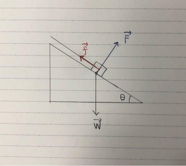※※※※※今日中まで※※※※※ 物理全然分からないので助けてください、、、 <問題>斜度θの斜面に置いた荷物には、鉛直下向きに重量W(ベクトル)と斜面から垂直抗力F(ベクトル)が働いている。これにロープをとりつけ、斜面には平行な向きに力f(ベクトル)で引っ張ってつり合うようにするには、f(ベクトル)の大きさはいくらでなければならないか。 ---------- 数字はでてこないです。f(ベクトル)とF(ベクトル)が90°なのでfとFの合力と、W(ベクトル)が同じ大きさになればつり合うと思ったのですが、そしたらθを使わなくなってしまいました。 そもそもθを使わなくてもいいのかも分かりません。 少し長くなってしまいましたが、よろしくお願いします<(_ _)>